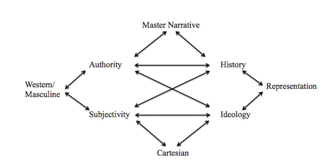 Postmodernism Semiotic Square